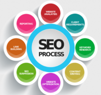 SEO-Process-how-to-improve-your-business-300x280
